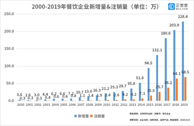 中国经济的韧性!餐饮企业前3月注销2.8万家3月新增17万家